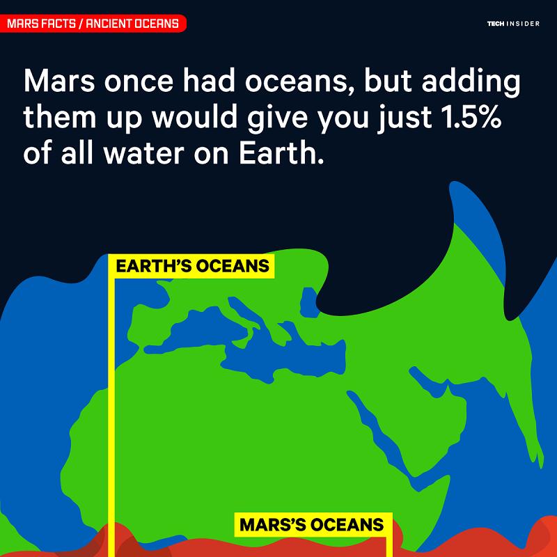 کره ی مریخ قبلا اقیانوس داشت. اما کل حجم آن در مجموع، به اندازه ی 1.5 درصد تمام آبهای زمین بوده است.