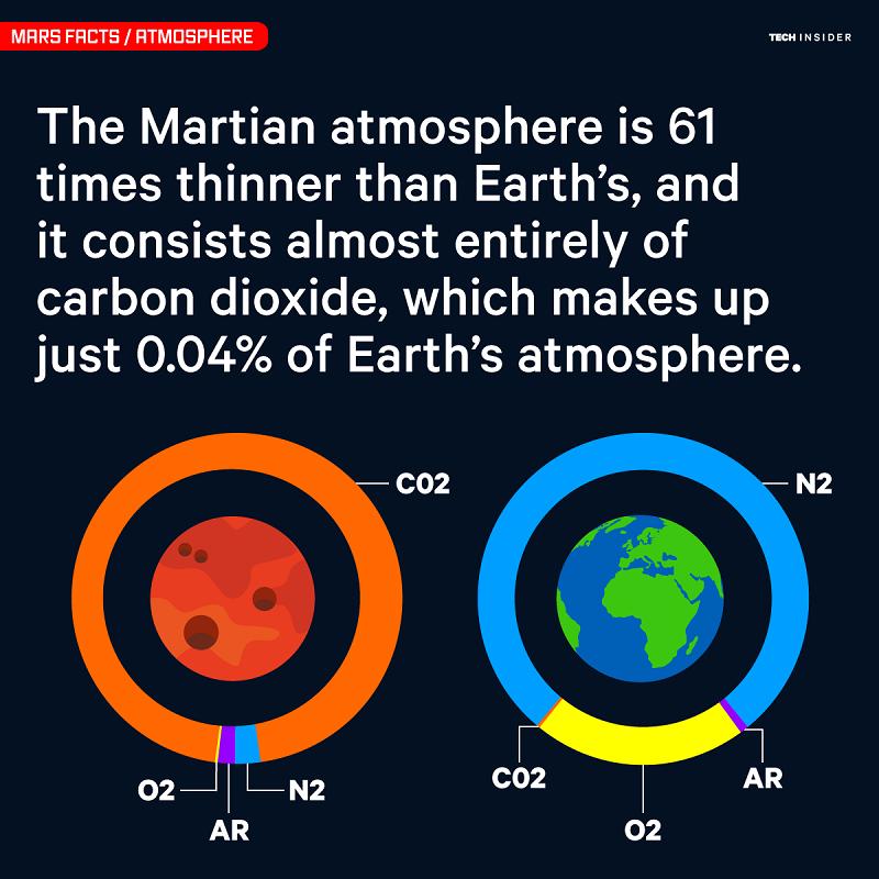 اتمسفر مریخ، 61 برابر رقیق تر از اتمسفر زمین بوده و تقریبا تمام حجم آن را گاز دی اکسید کربن تشکیل داده است. این گاز، تنها 0.04 درصد از اتمسفر زمین را تشکیل می دهد.