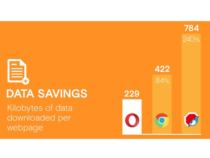 به لطف فشرده سازی که اپرا انجام می دهد، این مرورگر به طور میانگین برای بارگزاری یک صفحه حدودا 229 کیلوبایت داده دانلود خواهد کرد که در مقایسه با 442 کیلوبایتِ کروم، 84 درصد و در مقایسه با ادبلاک بروزِر با دانلودِ 784 کیلوبایت، 240 درصد کمتر خواهد بود. هرچه مقدار محتوا و داده های دانلود شده کمتر باشد، مسلما هزینه استفاده از اینترنت دیتای تلفن همراه شما نیز کمتر است.