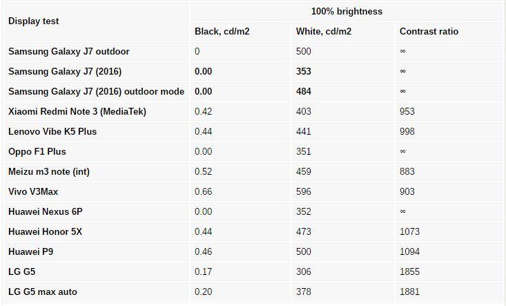 همانند اکثر دستگاه هایی که از نمایشگر آمولد بهره می برند، سامسونگ نیز در گلکسی J7 جدید از چندین حالتِ نمایش استفاده کرده است. در حالت پایه رنگ ها در دقیق ترین حالت خود قرار دارند در حالی که در آمولد سینما، رنگ ها تقریبا اشباع شده به نظر می رسند. حالت میانی نیز آمولد عکس هاست.