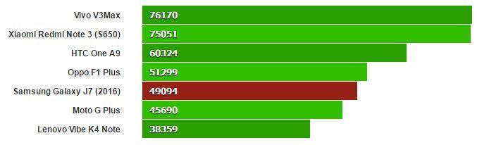انتوتو 6 نیز یک بنچمارک ترکیبی است و گلکسی J7 2016 به واسطه پردازنده مرکزی و گرافیکی تقریبا ضعیف خود، در رتبه های میانی این لیست ایستاده است. در باب مقایسه، اسنپدراگون 652 و یا اسنپدراگون قدیمی ترِ 617 در این آزمون نتایج بهتری از خود برجای گذاشته اند.
