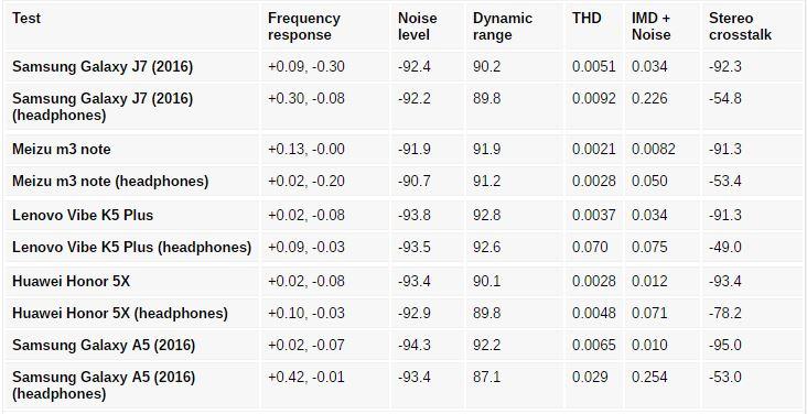 در آزمون اولیه صدا، گوشی سامسونگ گلکسی J7 2016 ما را شگفت زده کرد. این گوشی به خوبی صدای بالای و خروجی تمیز و کم عیب و نقصی را از خود به نمایش گذاشت. اما هنگامی که هدفون استاندارد و پیشفرض این گوشی را به آن متصل کردیم، کیفیت صدا به مقدارِ نسبتا زیادی آسیب دید. حجم صدا از خیلی زیاد به متوسط کاهش، و همچنین تداخل استریو نیز افزایش یافت. نتایج را می توانید در تصویر پایین مشاهده، و آن ها را با یکدیگر مقایسه کنید.