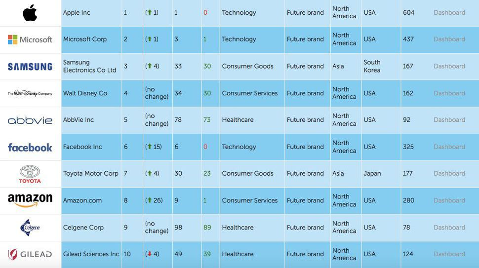 اپل محبوب ترین شرکت جهان شد