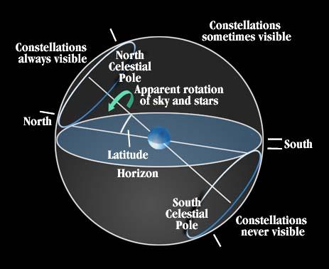 این محور فرضی از دو قطب شمال و جنوب کره زمین می گذرد و امتداد شمالی آن در فضا تقریبا به سوی ستاره قطبی است. با در نظر گرفتن حرکت وضعی زمین، ستاره قطبی که تقریبا در جهت شمال محور زمین (قطب شمال آسمانی) قرار گرفته است، در آسمان جابه جایی کمی دارد و می توان گفت که تقریبا ثابت است. از دید ما در نیمکره شمالی زمین به نظر می رسد که همه ستاره ها به دور ستاره قطبی می گردند. ستاره هایی که در محدوده مشخصی در اطراف ستاره قطبی قرار گرفته اند، دور قطبی یا پیراقطبی می نامند.