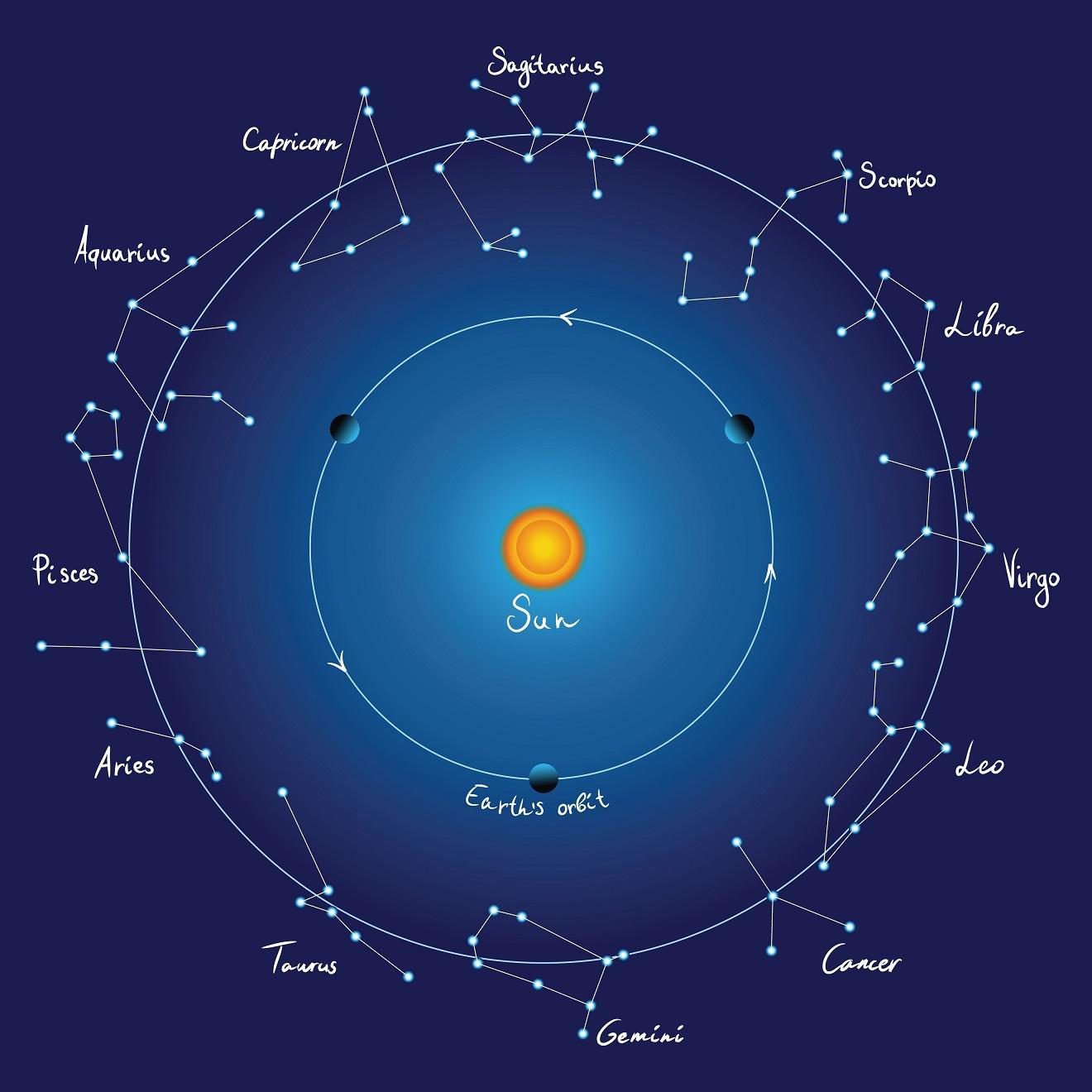 با حرکت انتقالی زمین، موقعیت خورشید نیز در آسمان در هر شبانه روز یک درجه تغییر می کند. این جابه جای در مسیر تصویر صفحه مداری زمین در آسمان یا دایره البروج صورت می گیرد. مسیر دایره البروج از دوازده صورت فلکی مشهور حمل (Aries)، ثور (Taurus)، جوزا (Gemini)، سرطان (Cancer)، اسد (Leo)، سنبله (دوشیزه، Virgo)، میزان (Libra)، عقرب (Scorpius)، قوس (Sagittarius)، جدی (Capricornus)، دلو (Aquarius) و حوت (Pisces) می گذرد.