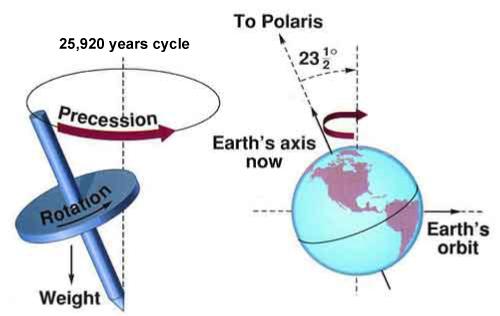 علاوه بر دو حرکت وضعی و انتقالی، زمین حرکت دیگری به نام تقدیمی دارد. حرکت تقدیمی (Axial Precession) حرکتی است که راستای محور شمال – جنوب زمین در فضا انجام می شود. محور زمین در فضا، حرکتی دایره ای مانند محور فرفره دارد که 26 هزار سال طول می کشد تا یک دور آن کامل شود.