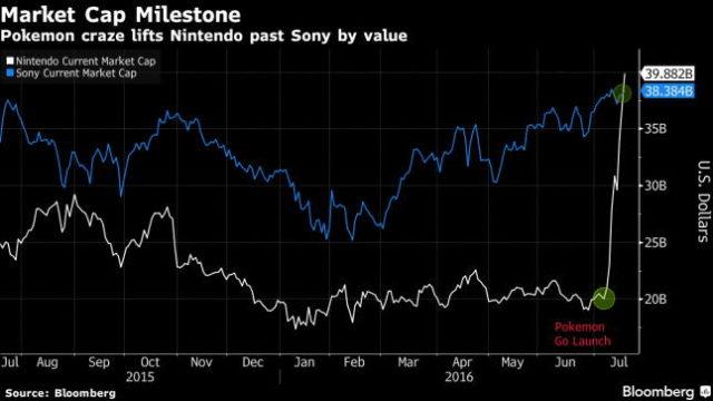 ارزش بازار نینتندو از سونی پیشی گرفت