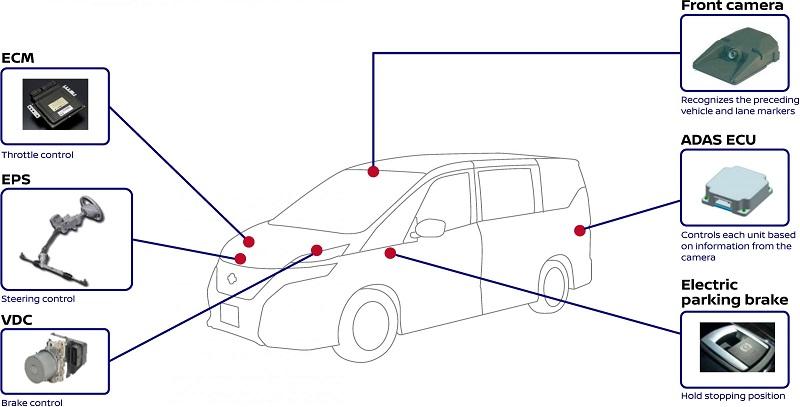 ماشین های نیسان برای دست یابی به این منظور از یک دوربین استفاده می کنند که می تواند وسایل نقلیه دیگر و خطوط لاین روی جاده را تشخیص دهد.