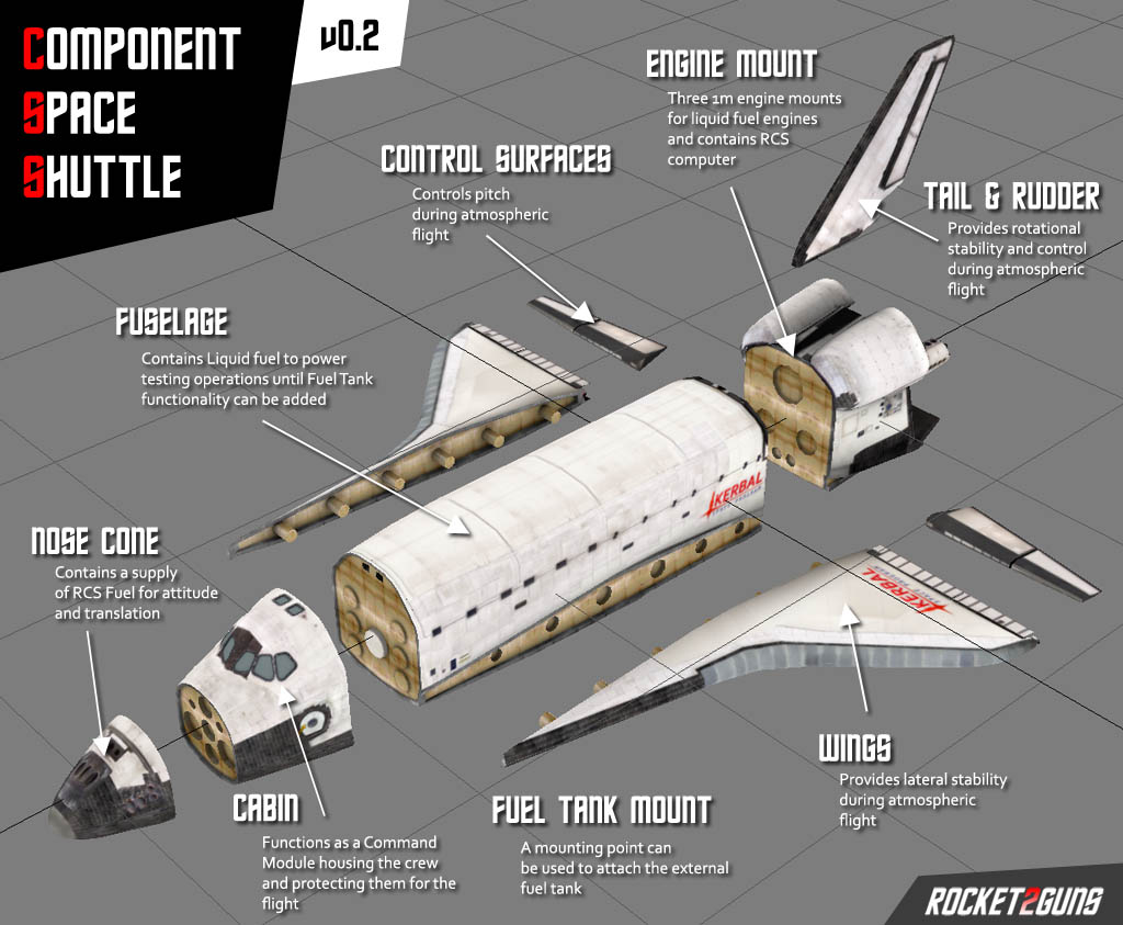 موتورهای اصلی با سوخت مایع نیز چند دقیقه پس از پرتاب کار می کنند و پس از اتمام سوخت مایع، مخزن آن ها جدا می شود و از بین می رود. سپس دو موتور مانور در مدار، شاتل را در مداری به دور زمین قرار می دهند. شاتل ها قادرند بارهایی به وزن 30 تن را در مدارهایی کم ارتفاع (کمتر از 480 کیلومتر) در مداری به دور زمین قرار دهند. بارهایی از قبیل ماهواره ها، فضاپیماها و تلسکوپ های فضایی در درون محفظه بار شاتل ها قرار می گیرند و به فضا فرستاده می شوند. پس از انجام ماموریت، بخش مدارگرد دوباره به زمین برمی گردد و به آرام در سطح باند فرود می آید. بخش مدارگرد طوری طراحی می شود که در برابر حرارت ناشی از اصطکاک با جو بسیار مقاوم است. در زیر تصاویری از شاتل را مشاهده می کنید.