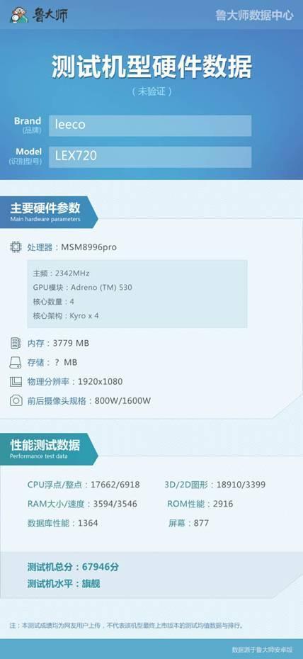 گوشی لی اکو Le 2S از تراشه ی اسنپ دراگون 821 برخوردار خواهد شد
