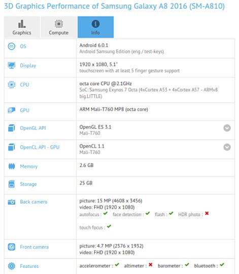 به نظر می رسد که کمپانی روی گلکسی A8 مدل 2016 کار می کند چرا که این دستگاه اخیرا در بنچمارک GFXBench رویت شده است.