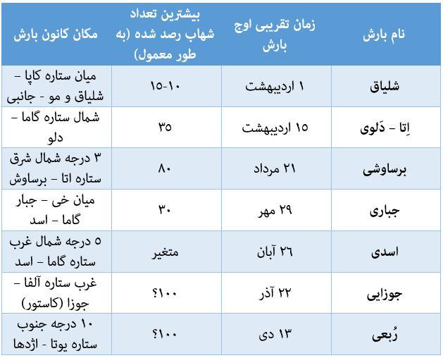 نام و زمان مهم ترین بارش های شهابی هر سال