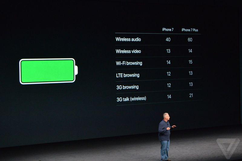 """اپل در ادامه افزود که آیفون های جدید """"بالاترین طول عمر باتری را در بین تمامی آیفون ها در اختیار دارند"""" که البته با کمی دقت متوجه می شویم که این افزایش طول عمر باتری رشدی مشابه سال های قبلی داشته است. اپل در همین راستا گفت که آیفون 7 نسبت به آیفون 6S با افزایش 2 ساعتی در طول عمر باتری مواجه شده و این در حالی است که طول عمر باتری آیفون 7 پلاس نیز نسبت به آیفون 6S پلاس، 1 ساعت افزایش داشته است."""
