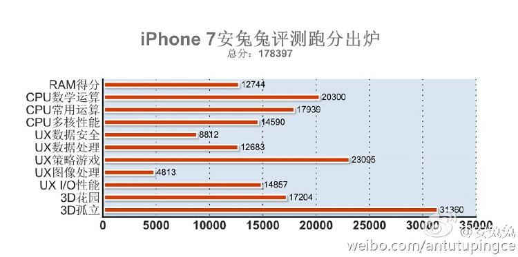 اپل آیفون 7 در بنچمارک انتوتو محک خورد؛ تراشه اپل A10 قدرت خیره کننده ای دارد!