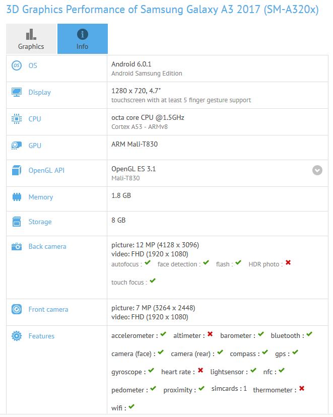 در لیست مشخصات سامسونگ گلکسی A3 مدل 2017 آمده است که این گوشی هوشمند دارای یک نمایشگر 4.7 اینچی با رزولوشن 720 در 1280 پیکسل (کیفیت تصویری اچ دی) است.