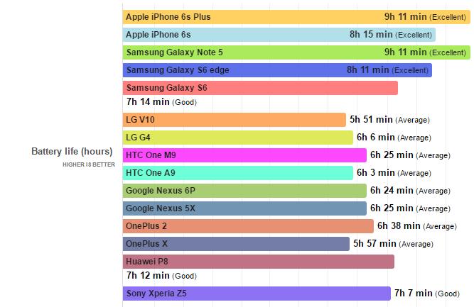 بهترین گوشیهای هوشمند 2016 بر اساس طول عمر باتری