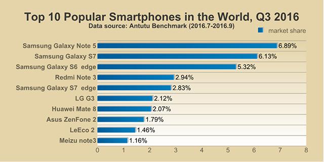 محبوبترین موبایلهای هوشمند دنیا در سال 2016 توسط بنچمارک آنتوتو مشخص شدند. همچنین آنتوتو محبوبترین موبایلهای هوشمند در کشورهای مختلف را اعلام کرده است.