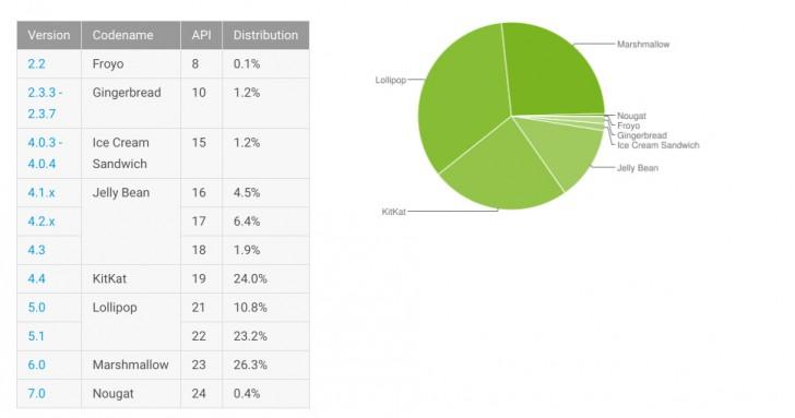 شرکت گوگل آمار جدیدی از توزیعهای مختلف سیستم عامل اندروید منتشر کرده است که در آن سیستم عامل اندروید آبنبات چوبی همچنان پر طرفدارترین سیستم عامل دنیا است.