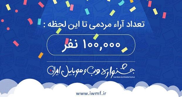 نهمین جشنواره وب و موبایل ایران ؛ آرای مردمی از مرز 100 هزار گذشت!