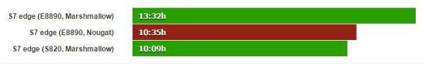 عملکرد باتری گوشی S7 edge در سیستم عامل اندروید 7.0 نوقا منتشر شده است. طبق اطلاعات منتشر شده، S7 edge دچار اقت عملکرد و بازدهی در قسمت باتری شده است.