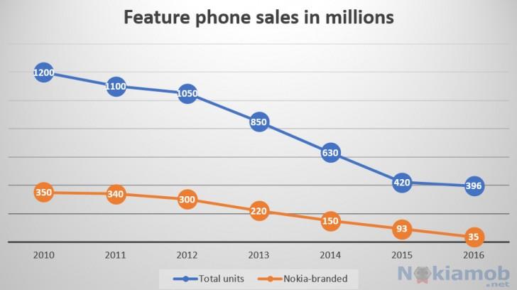 گوشیهای پایینرده نوکیا همچنان دارای فروش میلیونی هستند