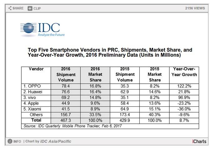 کمپانی اوپو هم اکنون بازیگر اصلی بازار موبایل چین به حساب می آید.