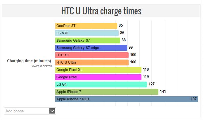 نتایج تست باتری گوشی هوشمند اچ تی سی U Ultra منتشر شده است و نشان از عملکرد رضایت بخش اما نچندان قدرتمند باتری اچ تی سی U Ultra نسبت به رقبا دارد.