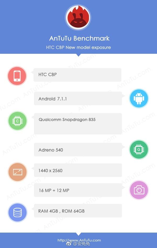 بر اساس اطلاعات درج شده در سایت انتوتو، گوشی اچ تی سی CBP دارای یک نمایشگر 2K بوده و از تراشه قدرتمند اسنپدراگون 835 کوالکام قدرت میگیرد