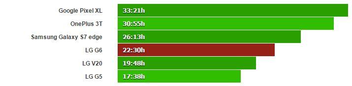 نتایج تست باتری گوشی هوشمند ال جی G6 منتشر شده است و نشان از عملکرد بهبود یافته ال جی G6 نسبت به گوشی الجی جی 5 و الجی V20 دارد.