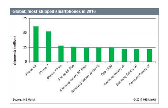 گوشی آیفون 6S توانسته است تا جایگاه اول لیست برترین گوشیهای پرفروش را در سراسر جهان به خود اختصاص دهد. آیفون 6S بیشتر از 60 میلیون دستگاه فروش داشته اشت.