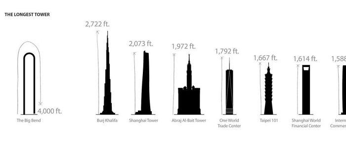 ارتفاع بلندترین برج های جهان