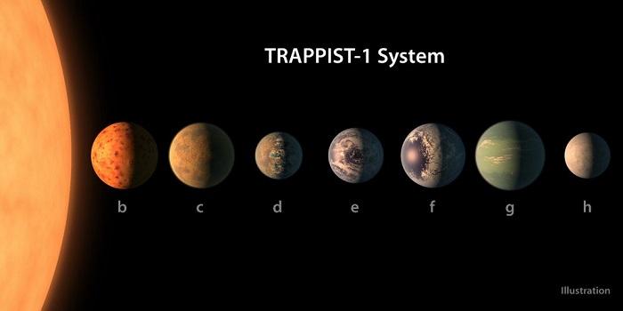 منظومه تراپیست-1در صورت فلکی دلو قرار دارد و حدود 378 تریلیون کیلومتر از زمین ما فاصله دارد.