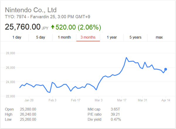 نینتندو سوییچ ؛ از فروش خیره کننده این کنسول تا قیمت سهام شرکت