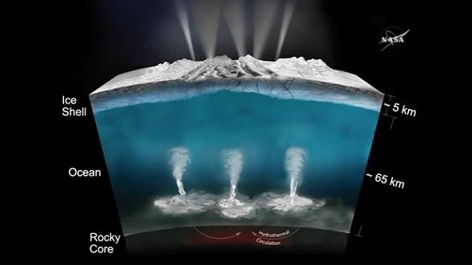 در این تصویر گرافیکی، موقعیت و اندازه پوسته یخی، آبفشان ها، اقیانوس زیرسطحی و همچنین هسته انسلادوس را مشاهده می کنید