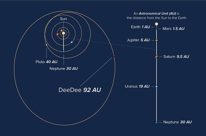 در این تصوریر گرافیکی مدار برخی از اجسام منظومه شمسی و مکان فعلی سیاره کوتوله احتمالی 2014 UZ224 را مشاهده می کنیم