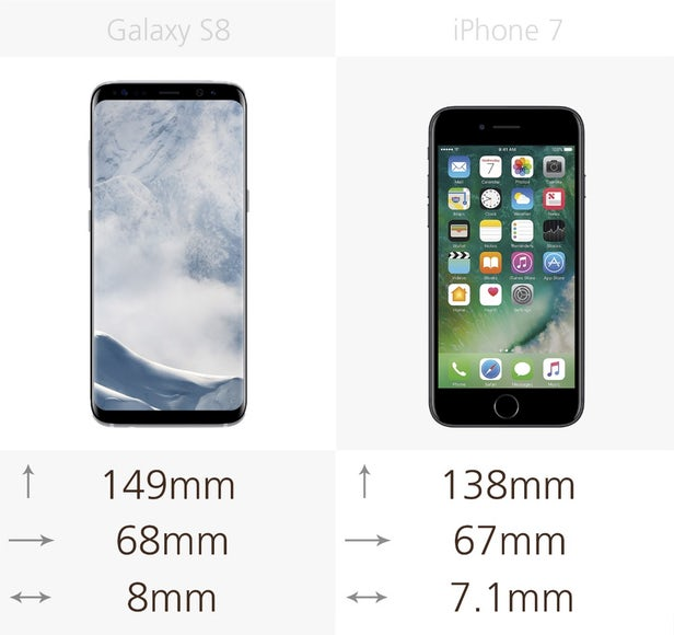 گوشی سامسونگ گلکسی اس 8 به اندازه ی 8 درصد از آیفون 7 بلندتر است، اما در عرض تنها به اندازه ی 1 میلیمتر اختلاف دارند.