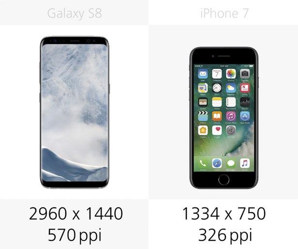 تراکم پیکسل گلکسی اس 8 به اندازه ی 75 درصد، دقیق تر از آیفون 7 است؛ اما به خاطر داشته باشید که اپل در دیگر قابلیت ها مثل کنتراست، تعادل رنگ سفید و روشنایی، برتری هایی دارد که آن را به یک رقیب سرسخت تبدیل می کند.