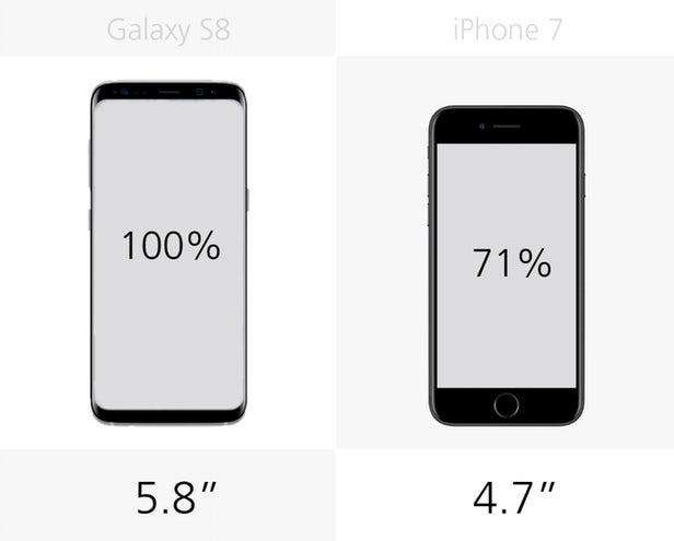 گوشی سامسونگ گلکسی اس 8 در مجموع بزرگ تر از آیفون 7 بوده و به همین دلیل، اندازه ی نمایشگر آن نیز به اندازه ی 40 درصد بزرگ تر است. این مساله به ما یادآوری می کند که گوشی های بدون حاشیه، علاوه بر ظاهر خوب، فواید دیگری نیز دارند: اندازه ی مفید نمایشگر در این دستگاه ها به طور قطع بیشتر است.