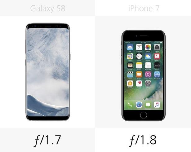دوربین اصلی گلکسی اس 8 کمی عریض تر از آیفون 7 است. این فاکتور اغلب در کیفیت تصویر در نور کم تاثیرگذار است.