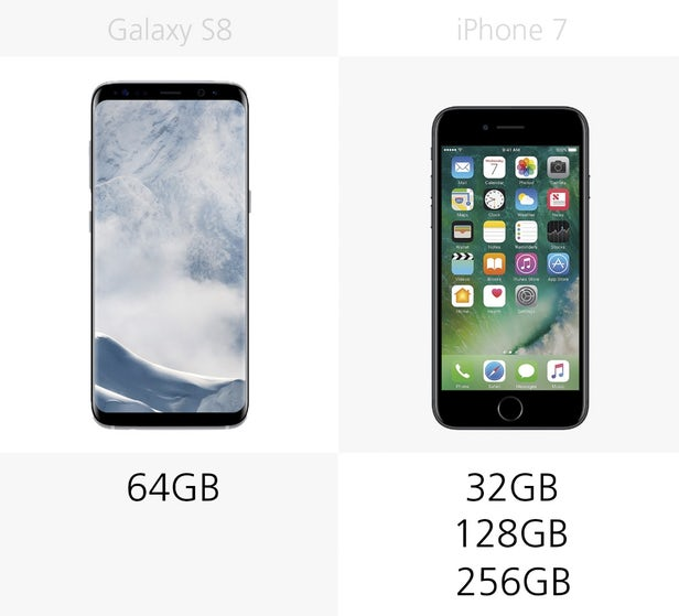 گوشی آیفون 7 در گزینه های 32، 128 و 256 گیگابایتی عرضه می شود، در حالیکه گوشی گلکسی اس 8 تنها در یک گزینه ی 64 گیگابایتی در دسترس قرار می گیرد.