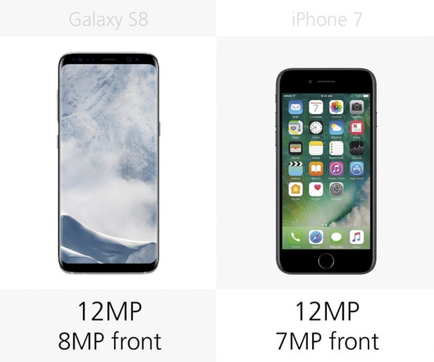 دوربین اصلی هر دو دستگاه، 12 مگاپیکسلی بوده، در حالیکه دوربین سلفی سامسونگ به اندازه ی 1 مگاپیکسل از آیفون 7 بیشتر است. البته به خاطر داشته باشید که مگاپیکسل دوربین نیز همانند باتری، اطلاعات زیادی را درباره ی کیفیت تصاویر در اختیار شما قرار نمی دهد؛ به بیان دیگر، فاکتورهای بسیاری در تعیین کیفیت تصویر تاثیرگذار هستند.