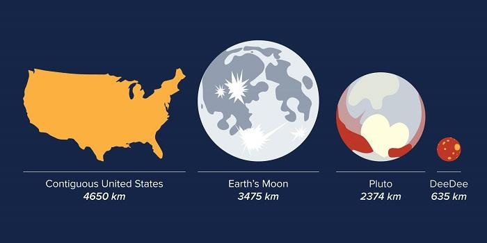 مقایسه اندازه اجرام منظومه شمسی، در این تصویر گرافیکی، بزرگی سرزمین اصلی آمریکا، ماه، سیاره کوتوله پلوتون و دی دی با هم مقایسه شده اند