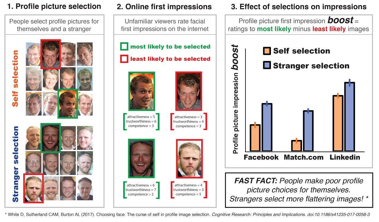 انتخاب تصویر پروفایل افراد توسط غریبه ها و خود افراد و تاثیر اولیه تصاویر