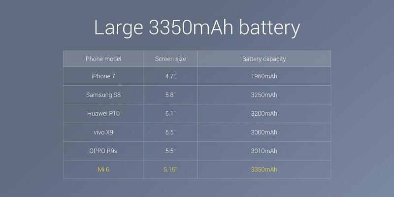 گوشی شیائومی می 6 به یک باتری 3350 میلی آمپر ساعتی مجهز شده است