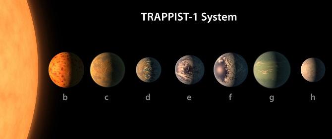 سیارات منظومه تراپیست-1 در معرض توفانهای خورشیدی قدرتمندی قرار دارند. سیارات این منظومه برای محافظت در برابر چنین بمبارانهای خورشیدی عظیمی به مگنتوسفرهایی به میزان دهها و شاید صدها گاوس نیاز دارند