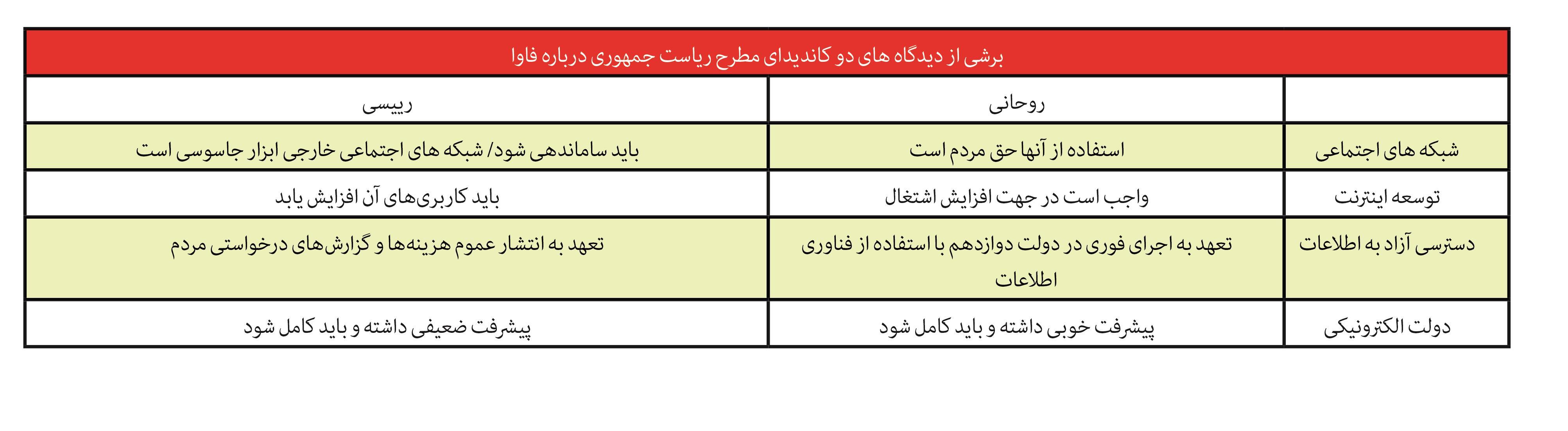 در این مقاله به دیدگاههای حسن روحانی و ابراهیم رئیسی در مسئله فناوری اطلاعات و ارتباطت و از همه مهمتر فناوری های نو ظهور در کشور ایران نگاهی داریم.