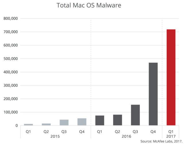 نموداری که با این گزارش همراه شده رشد افزایشی این بدافزارها در سال های اخیر را به خوبی نشان می دهد. تا سه ماهه چهارم 2015 میلادی، مجموع بدافزارهای برای سیستم های مک به 100 هزار می رسید و پس از آن در سه ماهه مشابه سال 2016 این تعداد به 500 هزار واحد افزایش یافت.
