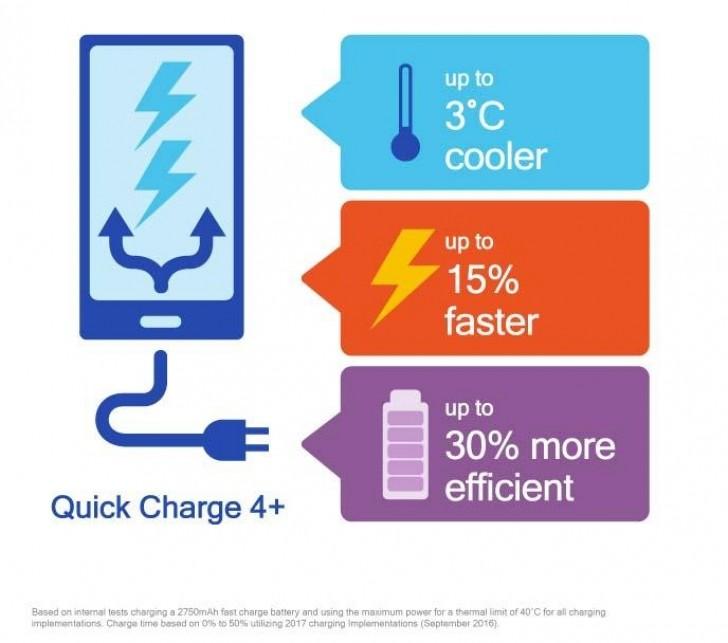 از آنجایی که هم شارژ سریع 4 و هم 4 پلاس بر روی یک چیپست مورد استفاده قرار می گیرد، این نسخه از تکنولوژی شارژ سریع به عنوان یک به روزرسانی برای استاندارد قبلی به حساب می آید.