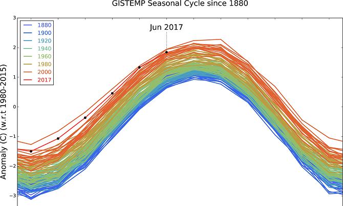 دادههای آنالیزهای دمای سطحی زمین (GISTEMP) ناسا از سالهای 1880 تا ژوئن 2017، در این نمودار ناهنجاریهای ماهیانه دما با میانگین سالهای 1980 تا 2015 مقایسه شده است