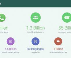 واتساپ در حال حاضر روزانه 1 میلیارد کاربر فعال دارد